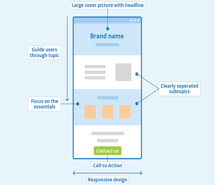 web design layout for selling service