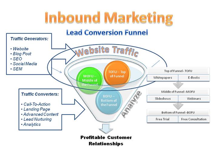 website sales funnels